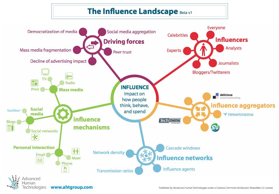 Landscape Design Principles And Practices
